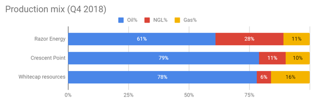Razor Energy Q4 production mix compared to Crescent Point and whitecap