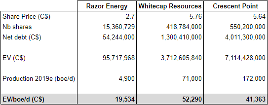 Razor Energy flowing barrel valuation compared to Crescent Point and Whitecap