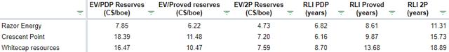Razor Energy reserves valuation