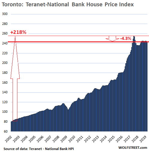 The Most Splendid Housing Bubbles In Canada Deflate