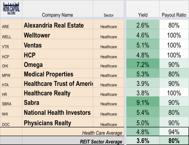 healthcare REIT dividend yields 2019
