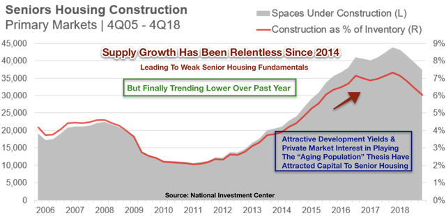 senior housing supply growth