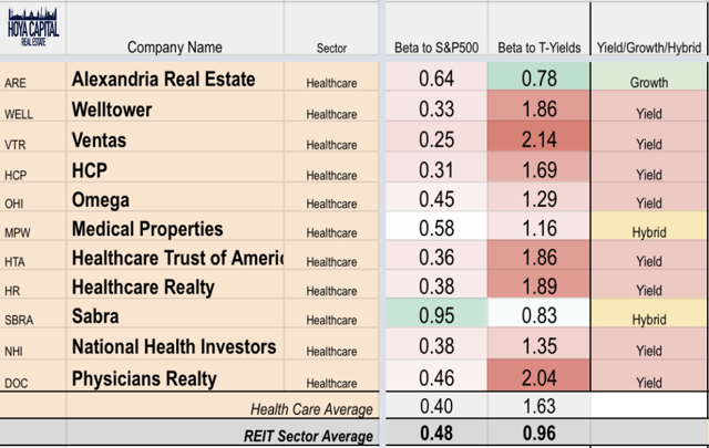 interest rates healthcare REITs