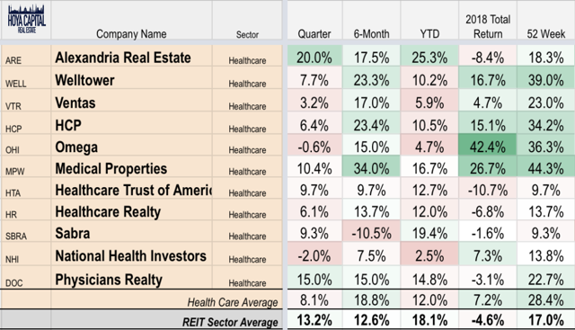 healthcare REIT stocks