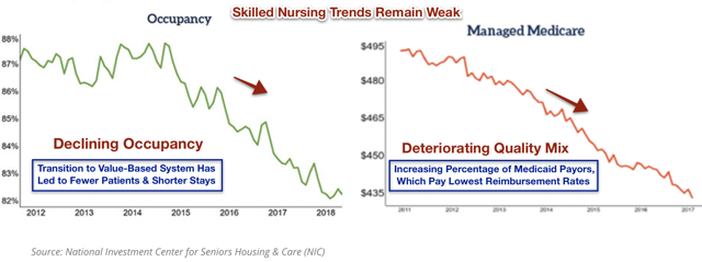 skilled nursing issues