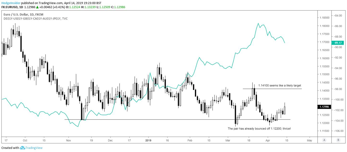 EUR/USD: 1.14100 Is In Sight | Seeking Alpha