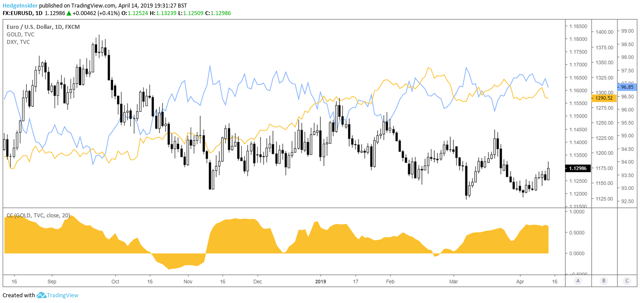 EUR/USD Gold Correlation