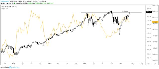 SPX vs. Gold