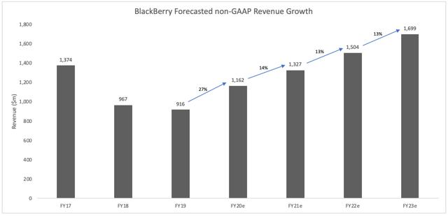 BlackBerry Revenue Forecasts Financial Model