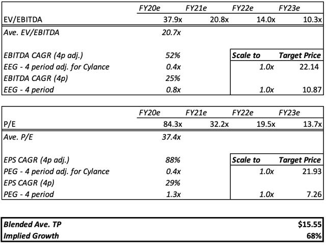 BlackBerry Target Price Financial Model