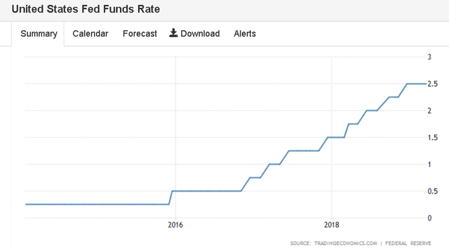 Fed Funds Rate 2019