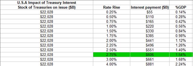 US treasury interest table