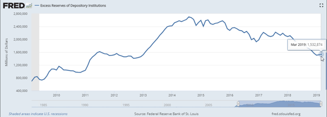 FRED stock of excess reserves