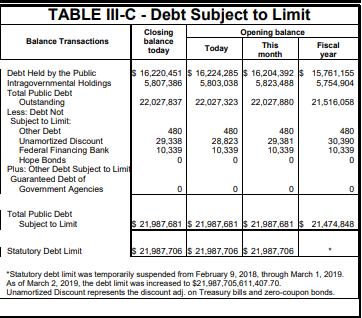 Fed debt limit