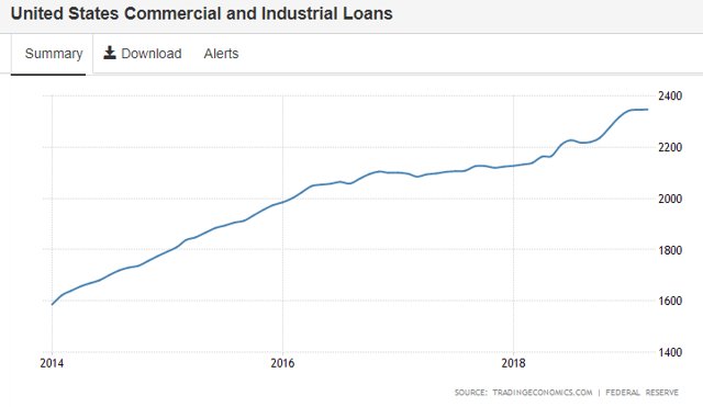 US loans to the private sector