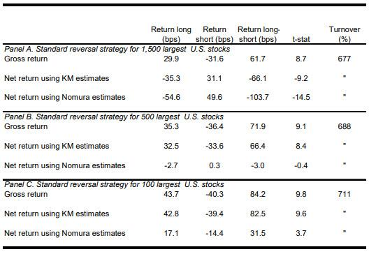 Short-term Reversal Strategy Profits