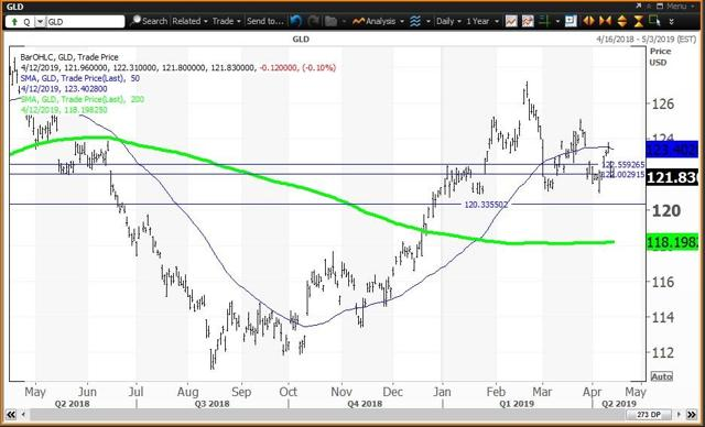 Daily Chart For GLD