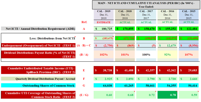 MAIN Net ICTI and Cumulative UTI Analysis