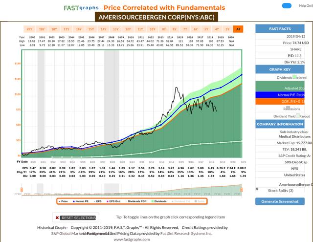 amerisourseberger stock analysis