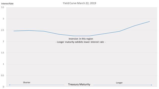Yield Curve Mar 22, 2019