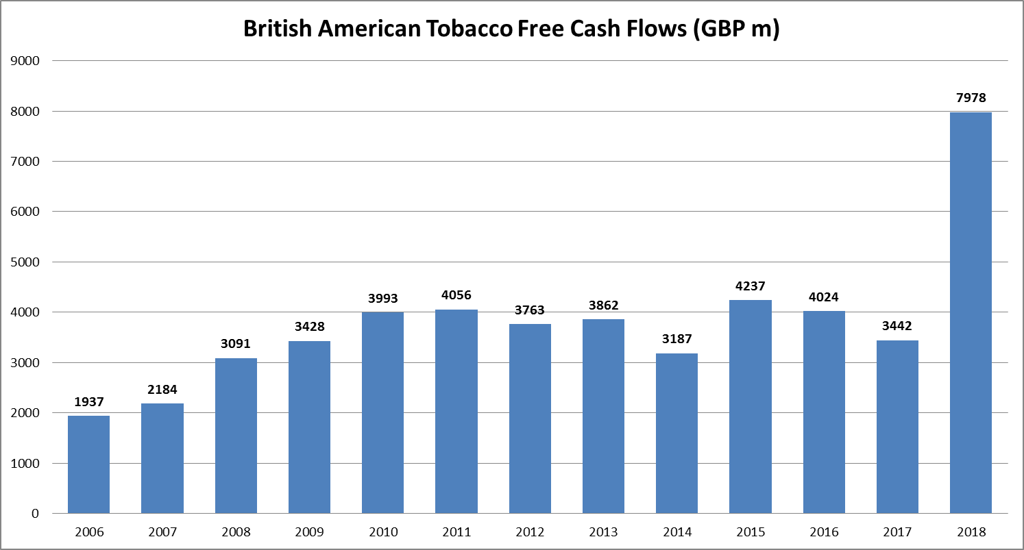 British American Tobacco: Opportunities Like This Don't Come Often