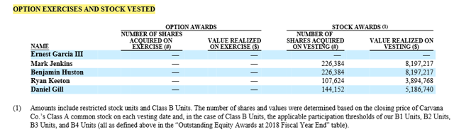 OPTION EXERCISES AND STOCK VESTED OPTION AWARDS STOCK AWARDS NUMBER OF SH4RES ACOCIRED ON EXERCISE Ernest Garcia Ill Mark Jenkins Benjamin Huston Ryan Keeton Daniel Gill VALUE REALIZED ON EXERCISE (NYSE:<a href='https://seekingalpha.com/symbol/S' title='Sprint Corporation'>S</a>) NUMBER OF MARES ACQUIRED ON 226,384 226,384 107,624 144,152 VALUE REALIZED ON 8,197217 (1) Amounts include restricted stock units and Class B Units. The number of shares and values were determined based on the closing price ofCarvana Co.