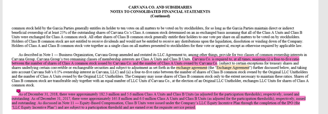 CARVANA CO. AND SUBSIDIARIES NOTES TO CONSOLIDATED FINANCIAL STATEMENTS (Continued) common stock held by the Garcia Parties generally entitles its holder to ten votes on all matters to be voted on by stockholders, for so long as the Garcia Parties maintain direct or indirect beneficial ownership of at least 25% ofthe outstanding shares of Carvana Co.
