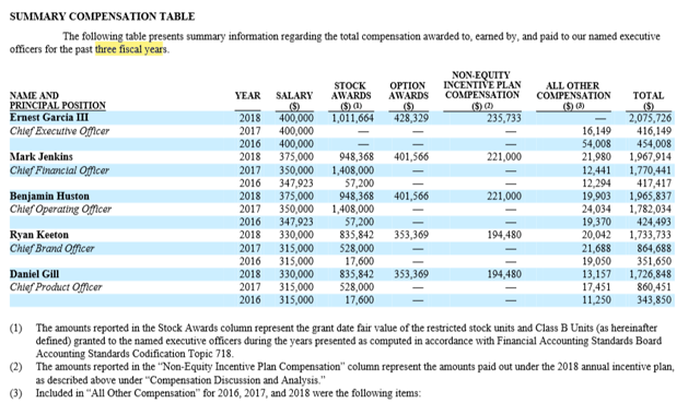 "SUMMARY COMPENSATION TABLE The following table presents summary information regarding the total compensation awarded to, earned by, and paid to our named executive officers for the past three fiscal years. NAME AND PRINCIPAL POSITION Ernest Garcia Ill ChiefExecurlve Officer Mark Jenkins ChlqfFlnanclal Officer Benjamin Huston Chief Operating Officer Ryan Keeton ChlqfBrand Officer Daniel Gill ChiefProduct Offcer YEAR 2018 2017 2016 2018 2017 2016 2018 2017 2016 2018 2017 2016 2018 2017 2016 SALARY 400,000 400,000 400,000 375,000 350,000 347 ,923 375,000 350,000 347,923 330,000 315,000 315,000 330,000 315,000 315,000 STOCK AWARDS 948,368 57,200 948,368 57,200 835,842 528,000 17,600 835,842 528,000 17,600 OPTION AWARDS 428,329 401,566 401,566 353,369 353,369 NON-EQUITY INCENTIVE PLAN COMPENSATION 235,733 221,000 221,000 194,480 194,480 ALL OTHER COMPENSATION 16,149 54,008 21,980 12,441 12,294 19,903 24,034 19,370 20,042 21,688 19,050 13,157 17,451 11,250 TOTAL 416,149 454,008 1,967,914 417,417 424,493 864,688 351,650 860,451 343,850 (1) (2) (3) The amounts reported in the Stock Awards column represent the grant date fair value of flue restricted stock units and Class B Units (as hereinafter defined) granted to the named executive officers during the years presented as computed in accordance with Financial Accounting Standards Board Accounting Standards Codification Topic 718. The amounts reported in the ""Non-Equity Incentive Plan Compensation"" column represent the amounts paid out under the 201 S annual incentive plan, as described above under ""Compensation Discussion and Analysis."" Included in ""All Other Compensation"" for 2016, 2017, and 201S were the following items:"