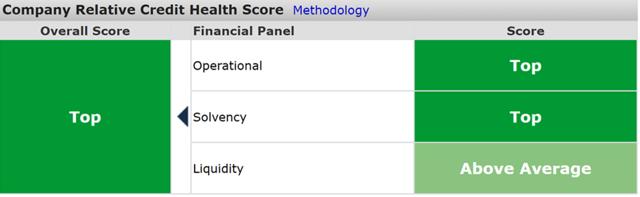 costco credit health panel