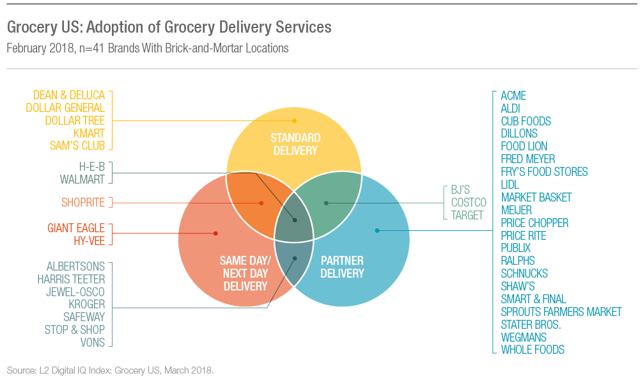 grocrey delivery methods