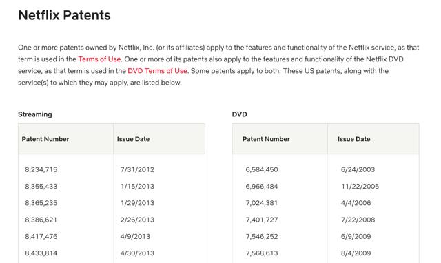 Netflix Patents