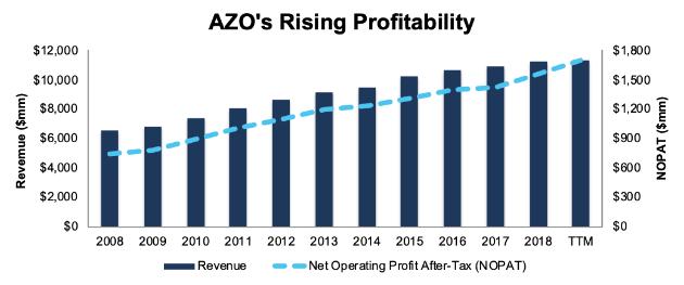 AZO Rising Profits
