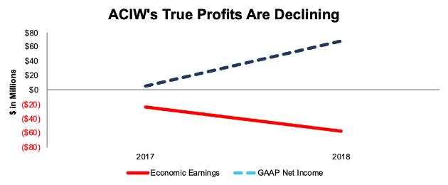 ACIW GAAP vs. Economic Earnings
