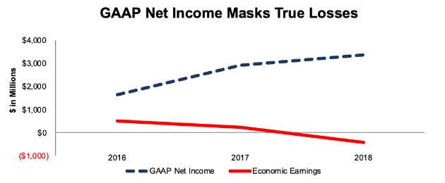 MDLZ GAAP Net Income vs. Economic Earnings