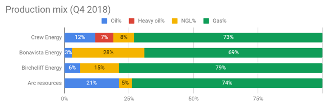 Crew Energy Q4: production mix compared with Bonavista, Birchcliff, and Arc Resources