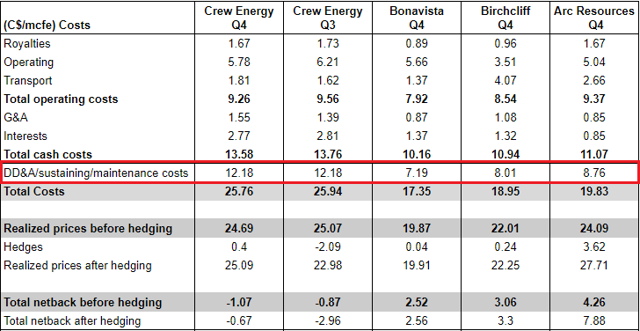 Crew Energy Q4: costs and netbacks compared to Birchcliff, Arc Resources, and Bonavista