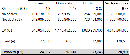 Crew Energy Q4: Flowing barrel valuation compared to Bonavista, Birchcliff, and Arc Resources