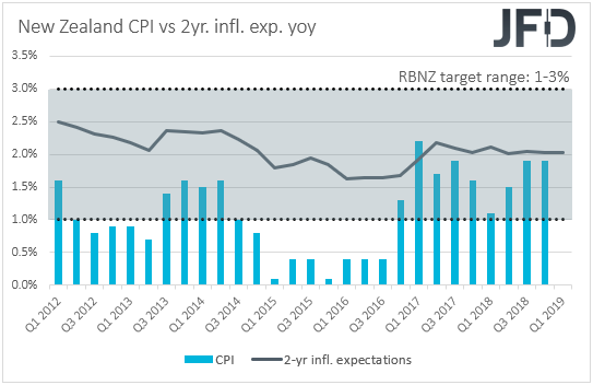 New Zealand CPIs inflation
