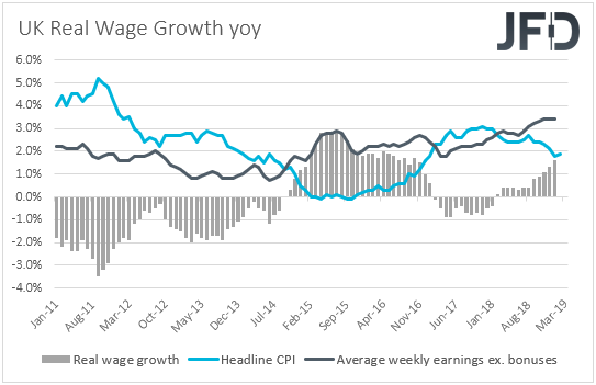 UK average weekly earnings vs CPI real wage growth