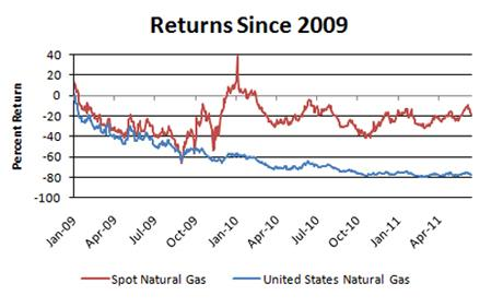 Image result for contango natural gas