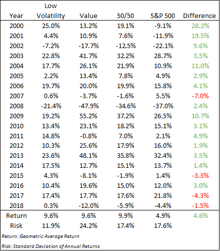 Low volatility and value strategies versus the S&P 500