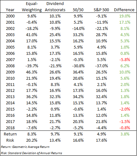 Relative return of dividend growth and equal weighting versus the S&P 500