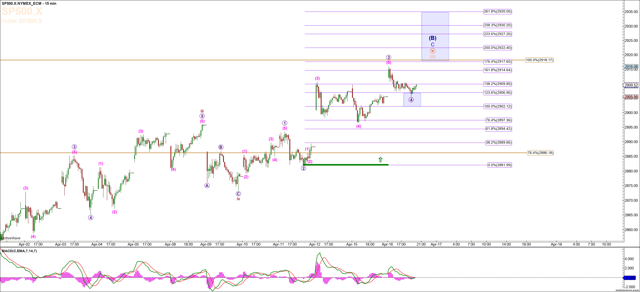 S&P 500 15 Minute Chart