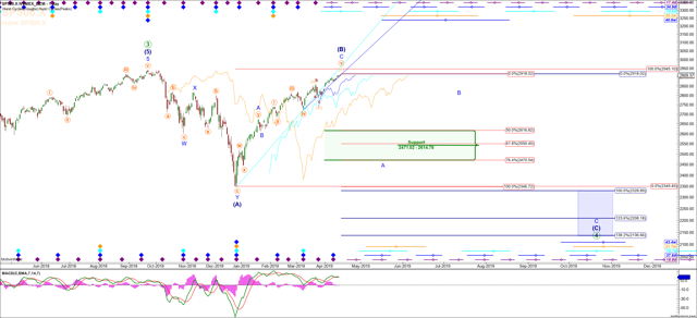 S&P 500 With Hurst Timing Indicators