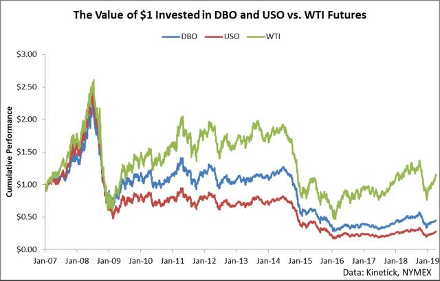 The Invesco Oil ETF Is Best In Class - Invesco DB Oil ETF