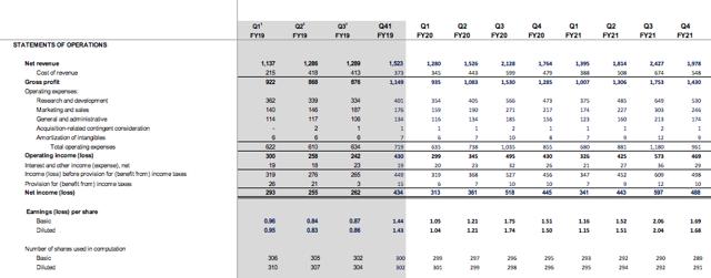 EA Income Statement Model