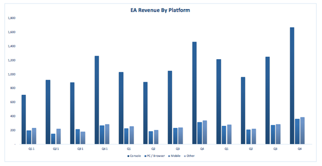 EA Revenue By Platform