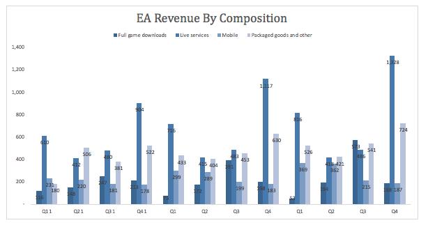 EA Revenue By Composition