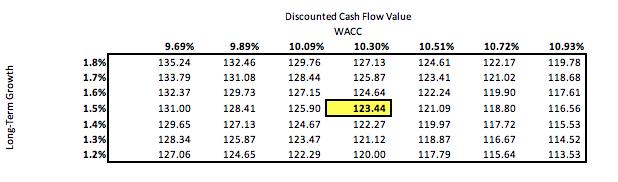 EA DCF Valuation