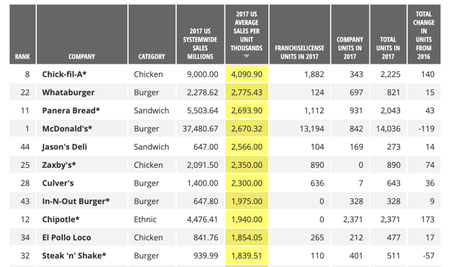 Top 50 Restaurant Chains Sales Report 2018